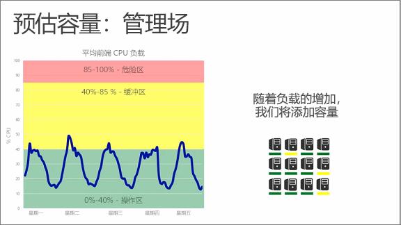 图表显示预测容量:管理服务器场