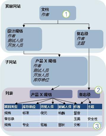 内容类型继承图表