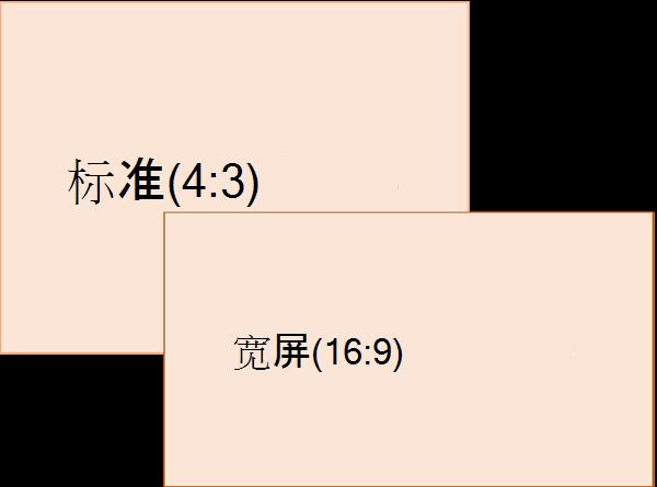 标准 (左) 和宽屏 (右) 的比较 (右) 幻灯片大小比率