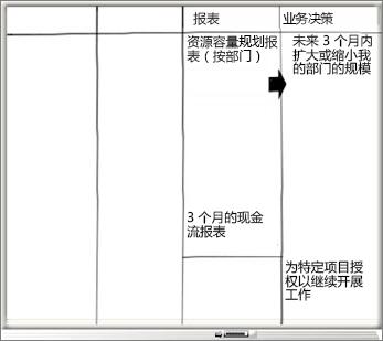 """包含""""报表""""和""""业务决策""""列的白板"""