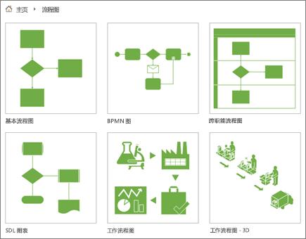 流程图类别页面上的六个图表缩略图的屏幕截图。