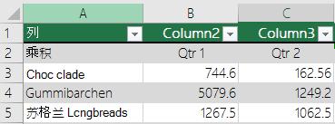 Excel 表标题的数据,但未选中表包含标题选项,以便 Excel 添加默认标题名称,如 Column1,Column2。