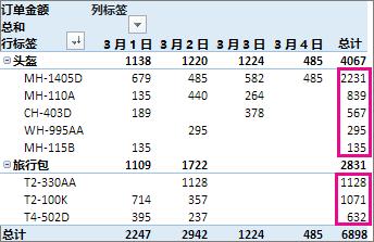 最大数到最小总计排序的列值