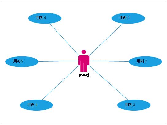 最适用于显示用户与事件和进程之间的交互。