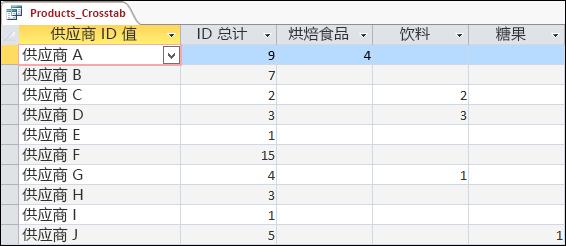 在数据表视图中显示的交叉表查询,其中包含供应商和产品类别。
