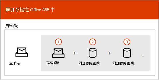 自动扩展存档过程概述