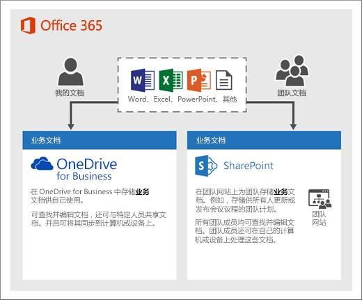 显示如何使用两种类型的存储的图表:OneDrive 或团队网站