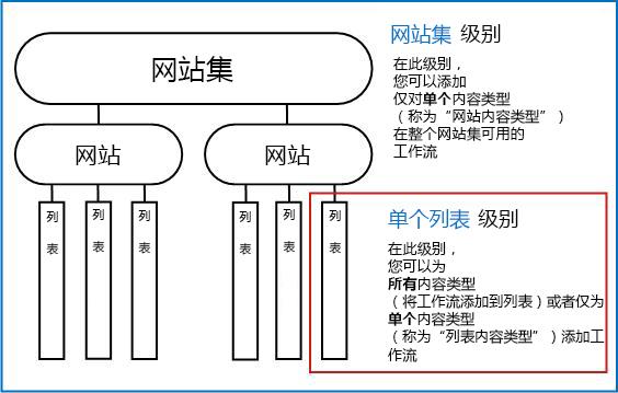 网站集图及三种添加方式说明