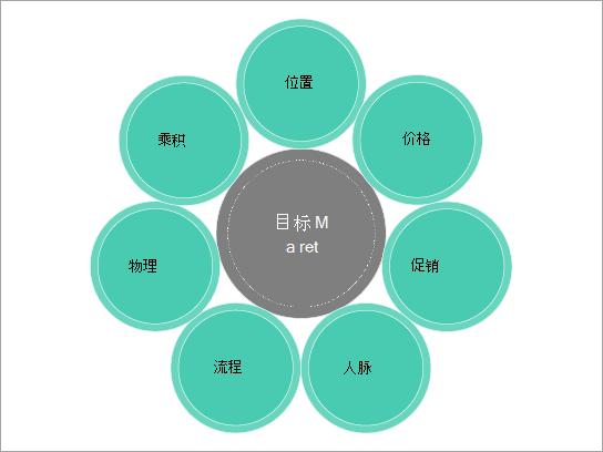 市场营销组合的基本图模板