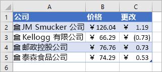 列 A 包含公司名称和图标,列 B 包含价格的值,列 C 包含变化值