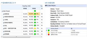 KPI 详细信息报表提供有关 PerformancePoint 记分卡中值的其他信息