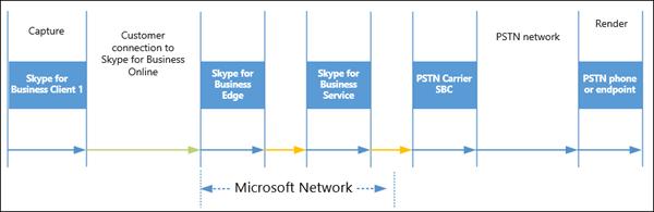 ExpressRoute PSTN 载体呼叫流。