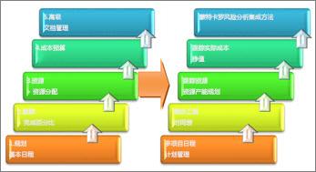 """项目管理系统的""""基本""""和""""高级""""区域"""