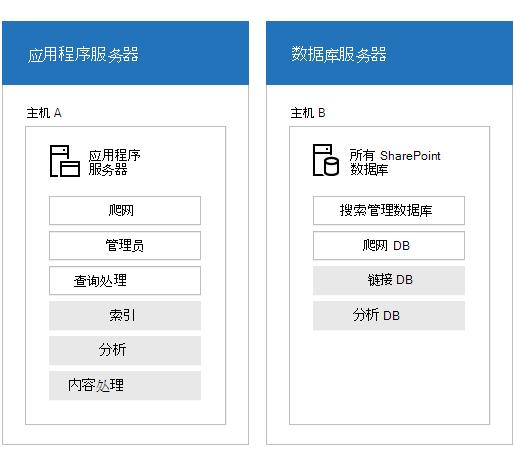 显示搜索服务器场的服务器和搜索组件的插图。