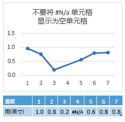 """""""第 4 天""""单元格中为 #N/A,显示跨越""""第 4 天""""而前后相连的图表"""