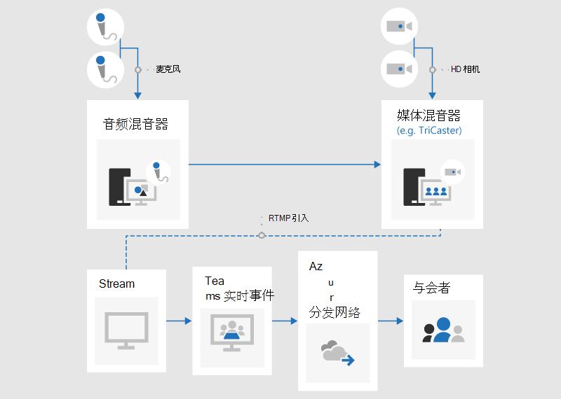 演示如何使用外部应用或设备生成实时事件的流程图。
