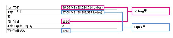 预估的和下载的搜索结果之间的差异