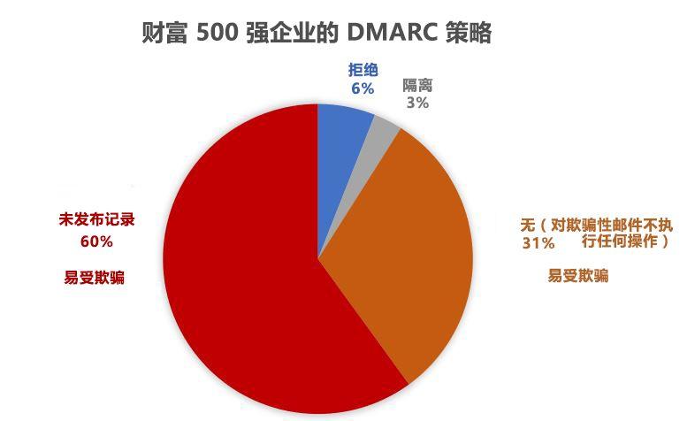 DMARC 的财富 》 500 公司的策略