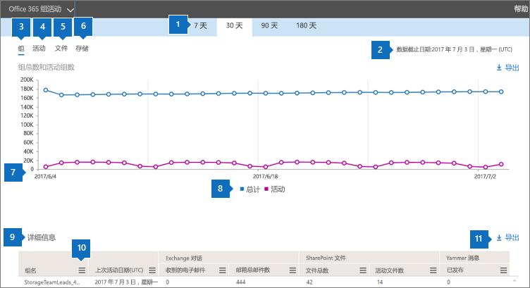 屏幕截图:Office 365 报表 - 组活动