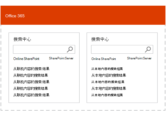 使用混合联合搜索,单独排名本地和 Office 365 内容的搜索结果的插图。