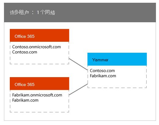 映射到一个 Yammer 网络的多个 Office 365 租户
