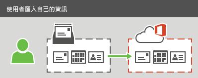 用户可以将 Office 365 电子邮件、联系人和日历信息导入到 Office 365。
