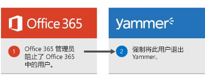 Office 365 管理员阻止 Office 365 中的某用户,使该用户从 Yammer 注销。