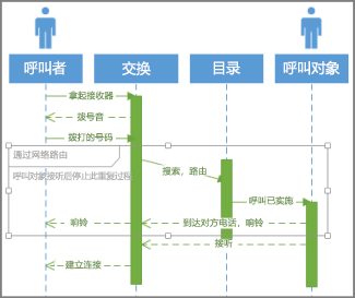 UML 序列条件