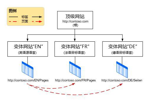 显示顶级根网站及其下三个变体的层次结构图。 变体为英语、法语和德语