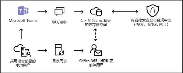 内部部署中的用户 Microsoft 小组基于云的存储空间