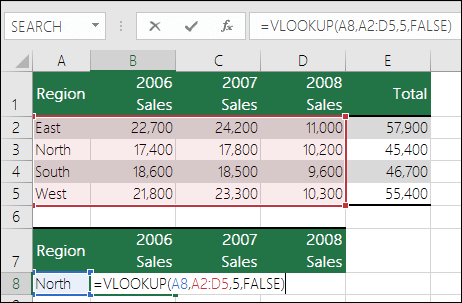 区域不正确的 VLOOKUP 公式示例。公式为 =VLOOKU(A8,A2:D5,5,FALSE)。VLOOKUP 区域中没有第五列,因此 5 将导致 #REF! 错误。
