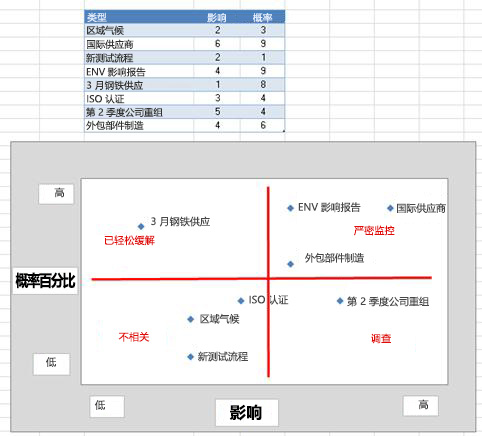 Excel 中的风险网格的图像