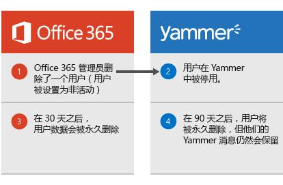 图表显示当 Office 365 管理员删除用户时,用户在 Yammer 中被停用。 30 天后,将从 Office 365 中删除用户数据,90 天后,将从 Yammer 中永久删除用户,但是其 Yammer 消息将保留。