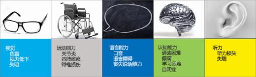 屏幕截图,显示辅助功能用户方案:视觉、移动能力、语音、认知、听觉