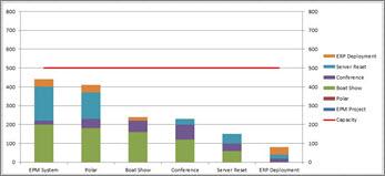 直方图显示与组织能力相比的项目