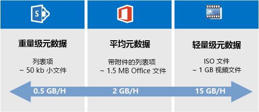 SharePoint Online 迁移速度比较