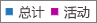 屏幕截图:Office 365 组报表 - 总组数及活动组数