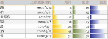 报表中显示数据比较的数据条。