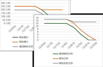 显示基准任务、剩余任务和实际剩余任务的示例进度图表