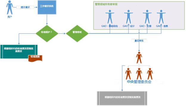 治理策略图,显示用户如何提交请求并通过治理委员会传送以供审阅和审批