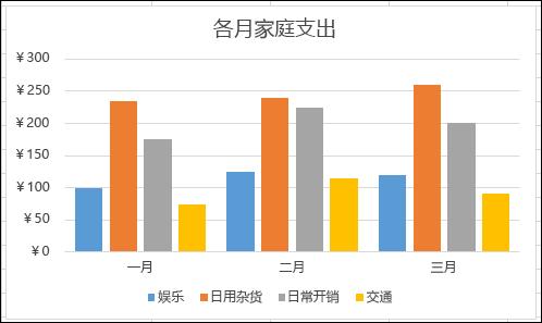 Excel 数据透视图示例