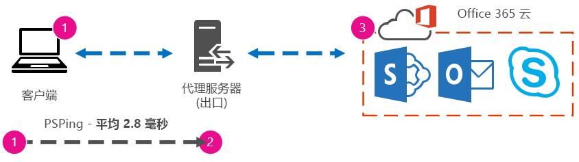 图形显示客户端到代理 PSPing 的插图,往返行程时间为 2.8 毫秒。