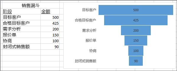 漏斗图显示销售漏斗;在第一列中列出的阶段、在第二列中列出的值
