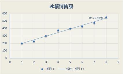 具有线性趋势线的散点图