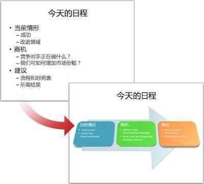 一张转换为 SmartArt 图形的无格式幻灯片。