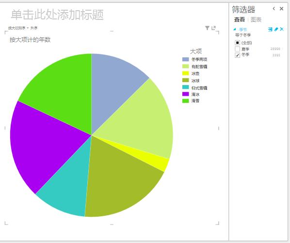 这看起来好多了 - 饼图中的数据精简了许多。