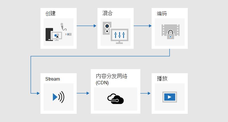 流程图, 它介绍了在何处开发内容、混合、编码、流式传输、通过内容交付网络 (CDN) 发送的内容, 然后播放的过程。
