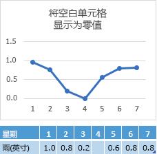 """""""第 4 天""""单元格中缺失数据,显示零点处相连的图表"""