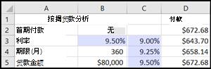 按揭贷款分析