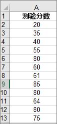 用于创建上方的示例直方图的数据